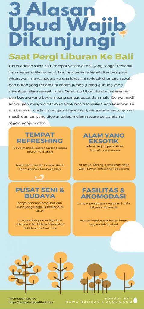 Tempat Wisata di Ubud Infographic
