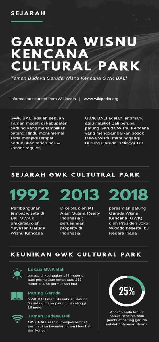 Infographic History Sejarah Taman Budaya Garuda Wisnu Kencana Cultural Park Bali