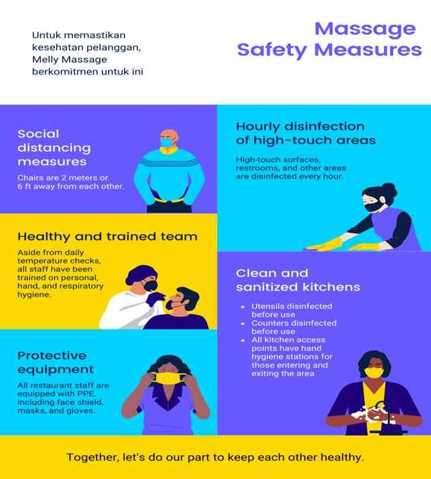 Protokol Kesehatan Pelayanan Jasa Spa Massage Pijat Selama Pandemi COVID19